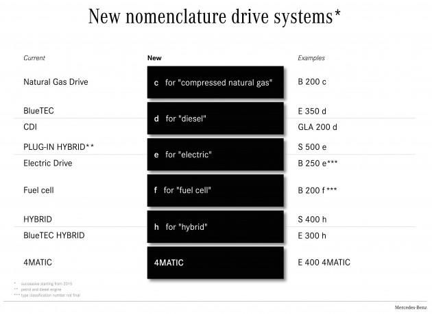 Mercedes-Benz_new_variant_suffixes-630x459